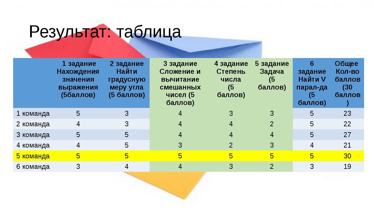 Результат: таблица 1 задание Нахождения значениявыражения (5баллов) 2 задание...