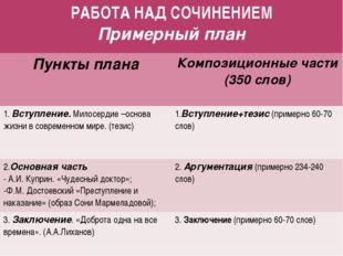 РАБОТА НАД СОЧИНЕНИЕМ Примерный план Пункты плана Композиционные части (350сл