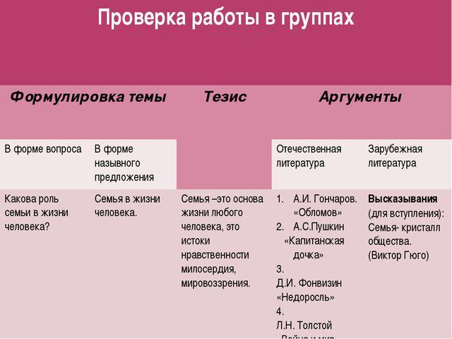 Проверка работы в группах Формулировка темы Тезис Аргументы В форме вопроса В...