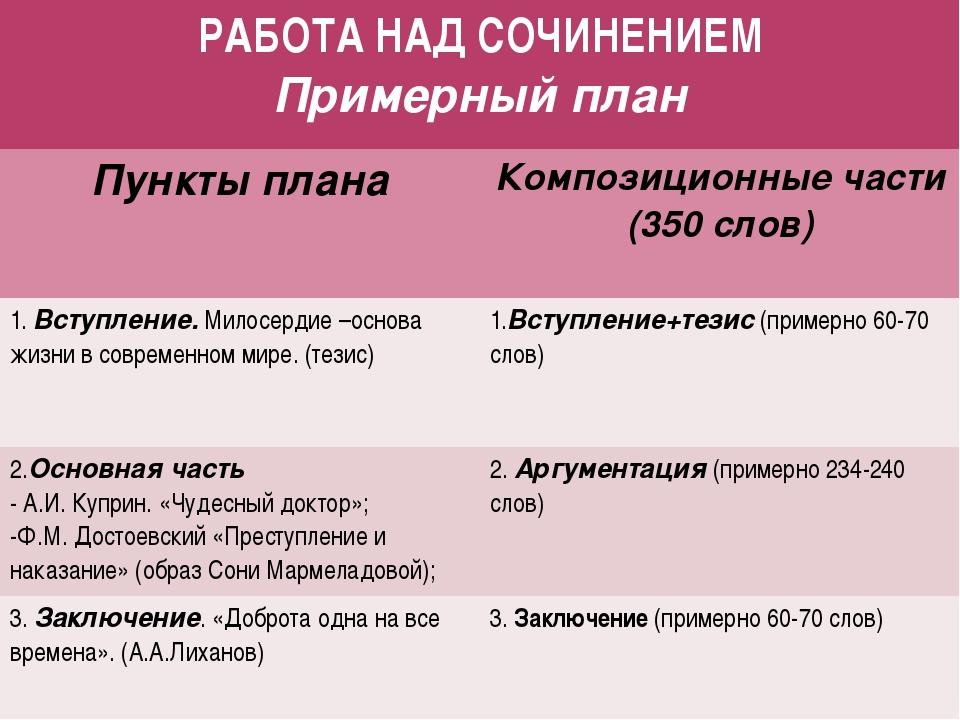 РАБОТА НАД СОЧИНЕНИЕМ Примерный план Пункты плана Композиционные части (350сл...