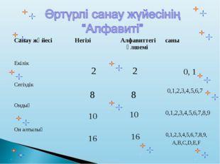 0, 1 2 2 8 8 0,1,2,3,4,5,6,7 10 10 0,1,2,3,4,5,6,7,8,9 16 16 0,1,2,3,4,5,6
