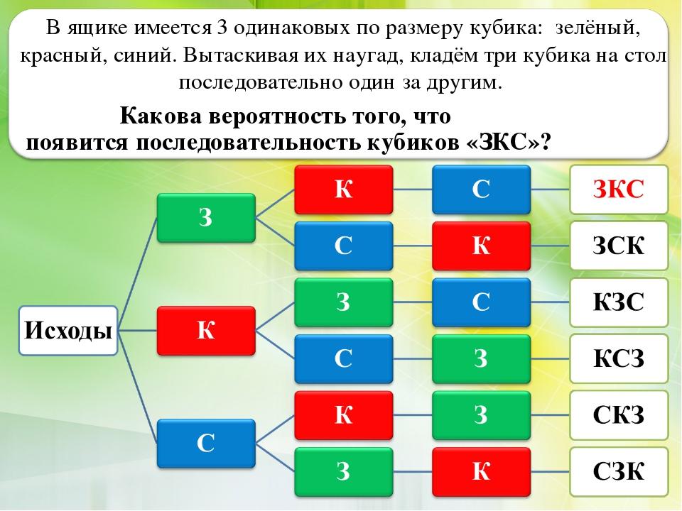 В ящике имеется 3 одинаковых по размеру кубика: зелёный, красный, синий. Выта...