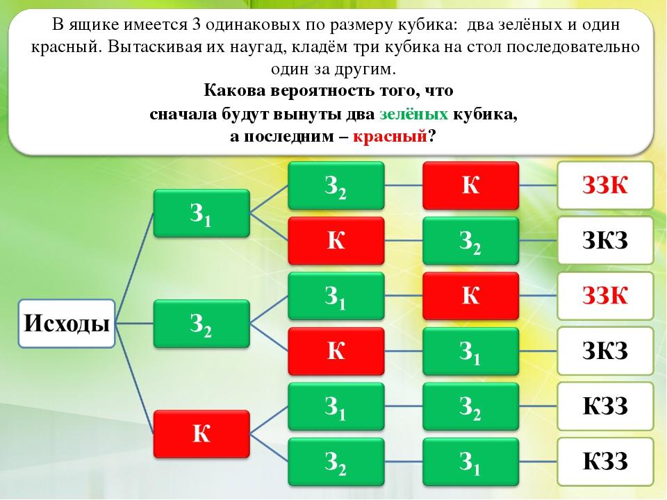 В ящике имеется 3 одинаковых по размеру кубика: два зелёных и один красный. В...