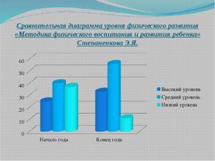Сравнительная диаграмма уровня физического развития «Методика физического вос