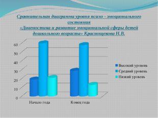 Сравнительная диаграмма уровня психо - эмоционального состояния «Диагностика