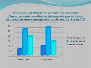 Сравнительная диаграмма уровня речевого развития «Диагностическая методика по