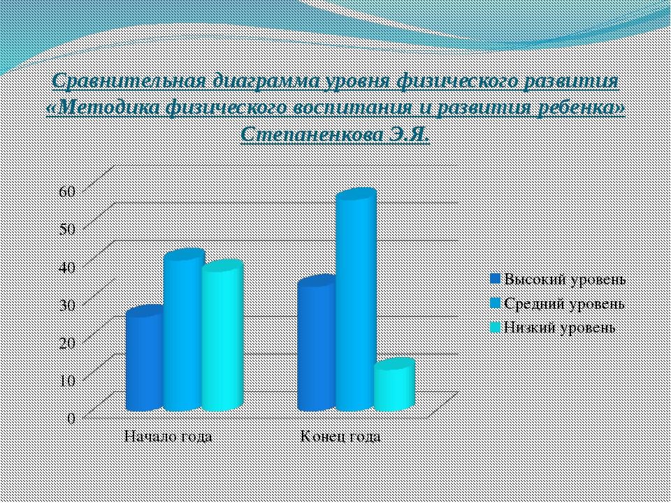 Сравнительная диаграмма уровня физического развития «Методика физического вос...