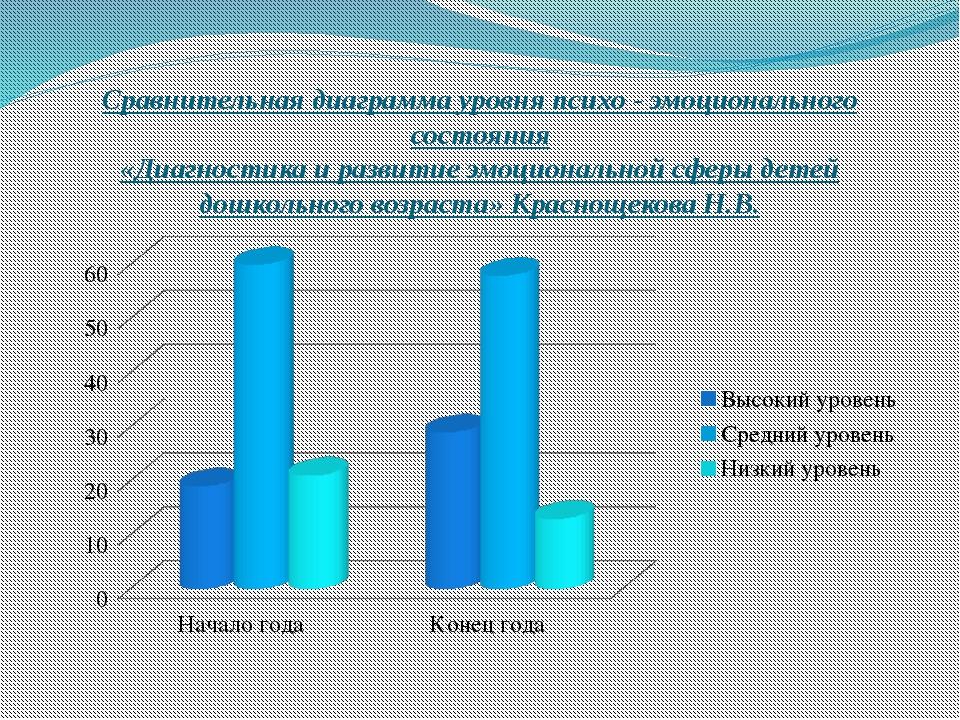 Сравнительная диаграмма уровня психо - эмоционального состояния «Диагностика...