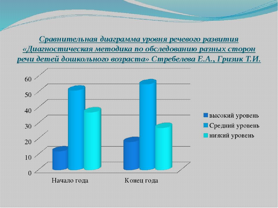 Сравнительная диаграмма уровня речевого развития «Диагностическая методика по...