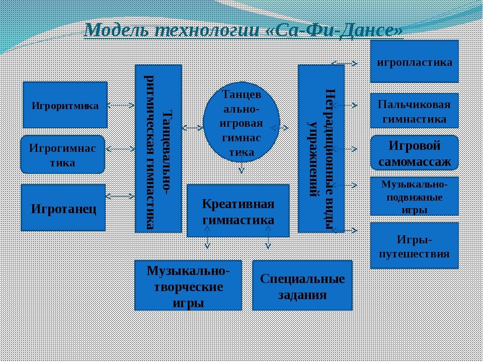 Танцевально-игровая гимнастика Танцевально-ритмическая гимнастика Нетрадицион...