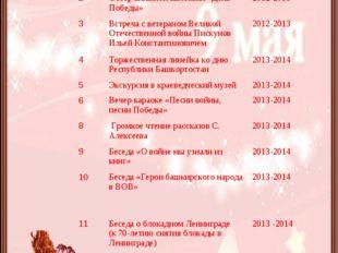 План мероприятий по реализации проекта:  №Наименование мероприятийСрок про