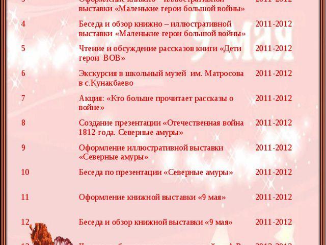 №Наименование мероприятийСрок проведения 1Оформление книжной выставки «Сем...