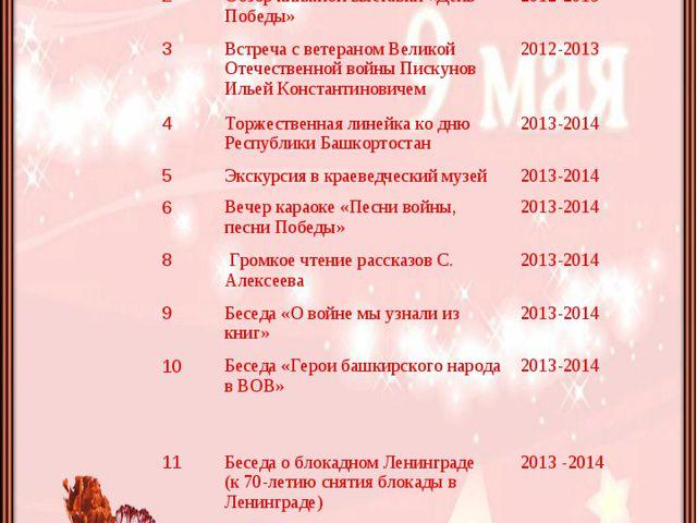 План мероприятий по реализации проекта:  №Наименование мероприятийСрок про...