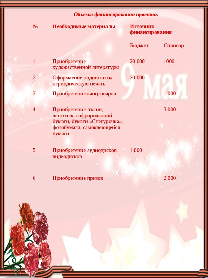 Объемы финансирования проекта:  № Необходимые материалы Источник финансиро...
