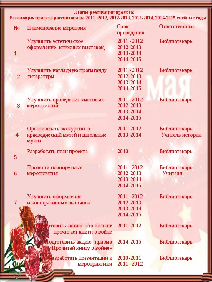 Этапы реализации проекта: Реализация проекта рассчитана на 2011 -2012, 2012-2...