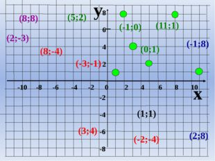 y x -10 -8 -6 -4 -2 0 2 4 6 8 10 8 6 4 2 -2 -4 -6 -8 (2;8) (8;8) (5;2) (1;1)