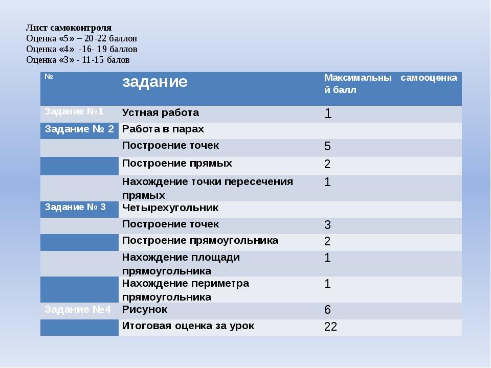 Лист самоконтроля Оценка «5» – 20-22 баллов Оценка «4» -16- 19 баллов Оценка...