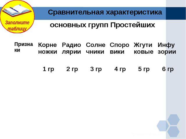 Сравнительная характеристика основных групп Простейших Призна киКорненожки...