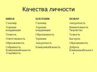 Качества личности ШВЕЯ ПЛОТНИКПОВАР Глазомер ГлазомерАккуратность Хорош
