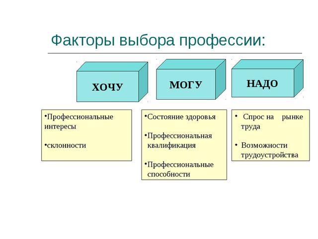 Факторы выбора профессии: НАДО МОГУ ХОЧУ Профессиональные интересы склонности...
