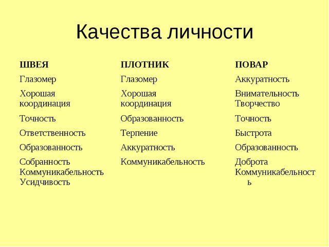 Качества личности ШВЕЯ ПЛОТНИКПОВАР Глазомер ГлазомерАккуратность Хорош...