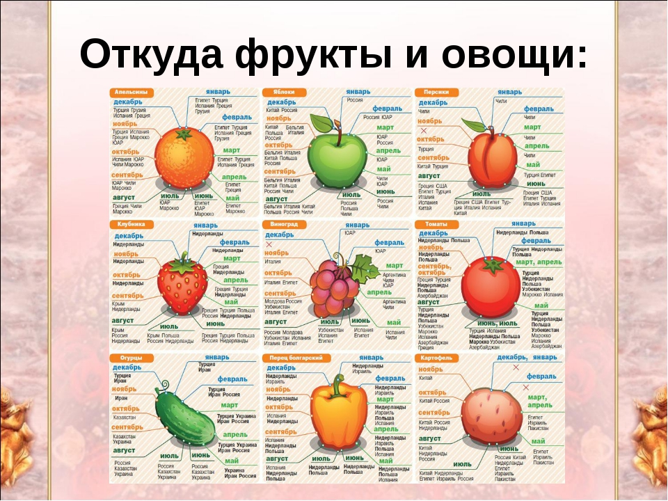 Откуда фрукты и овощи: