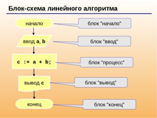 Блок-схема линейного алгоритма начало конец c := a + b; ввод a, b вывод c бл