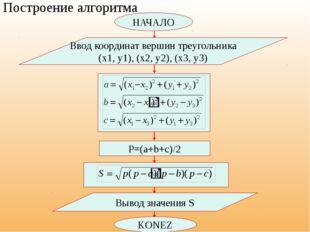 НАЧАЛО Ввод координат вершин треугольника (x1, y1), (x2, y2), (x3, y3) Постр