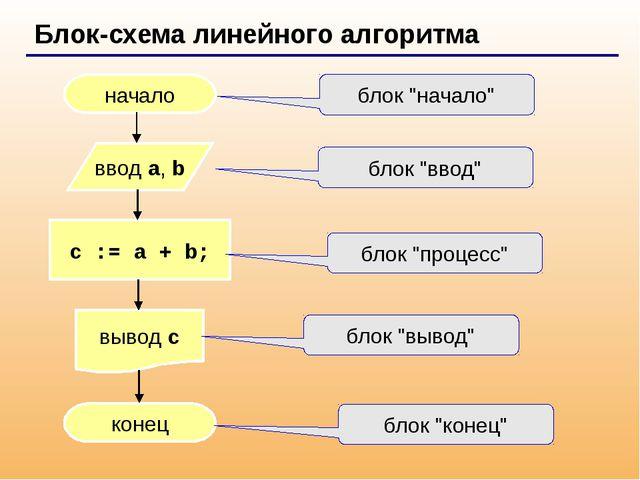 Блок-схема линейного алгоритма начало конец c := a + b; ввод a, b вывод c бл...