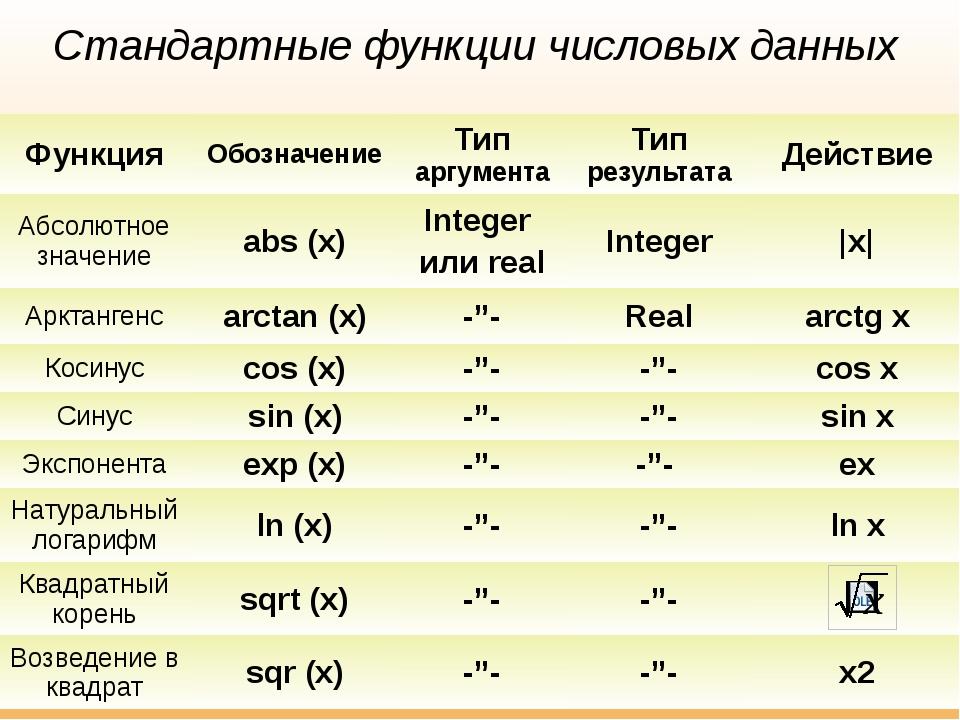 Стандартные функции числовых данных Функция Обозначение Типаргумента Типрезул...