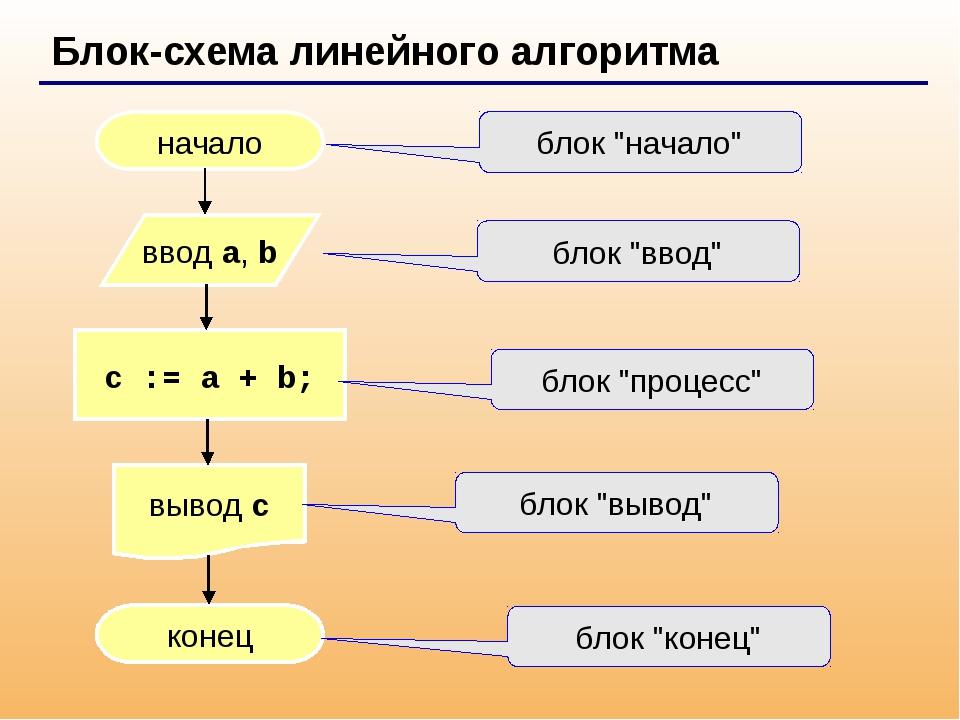 Линейные блоки схемы на языке паскаля