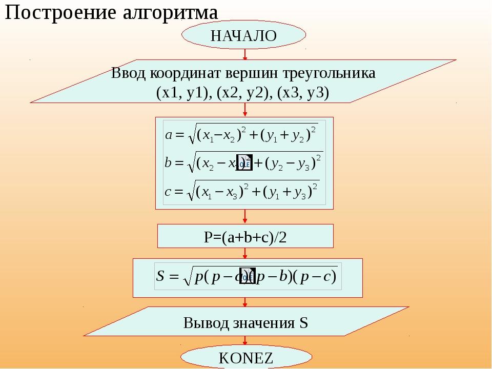 НАЧАЛО Ввод координат вершин треугольника (x1, y1), (x2, y2), (x3, y3) Постр...