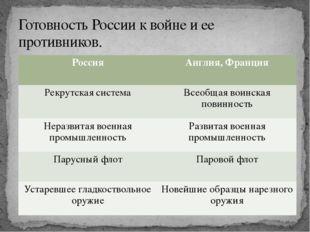 Готовность России к войне и ее противников. Россия Англия, Франция Рекрутска