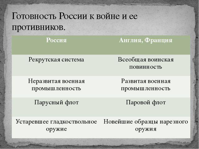 Готовность России к войне и ее противников. Россия Англия, Франция Рекрутска...