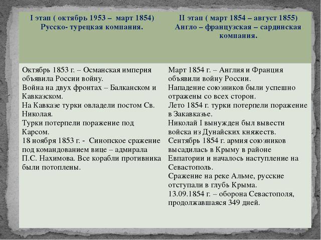 Iэтап ( октябрь 1953 – март 1854) Русско- турецкая компания. IIэтап ( март 18...