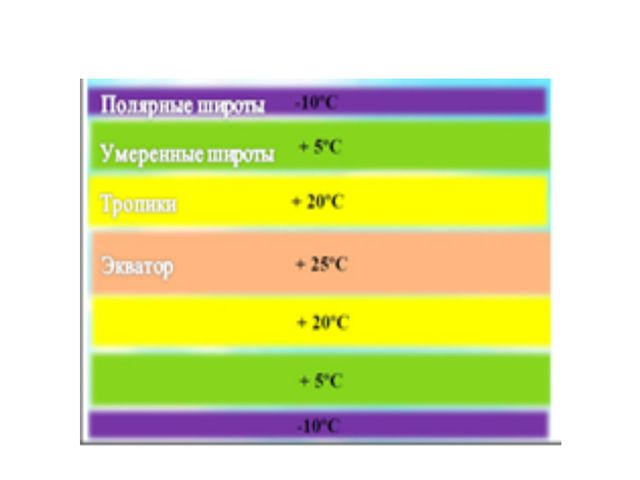 Распределение температуры