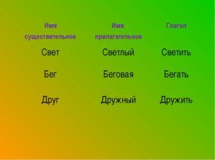 Имя существительноеИмя прилагательноеГлагол СветСветлыйСветить БегБегова