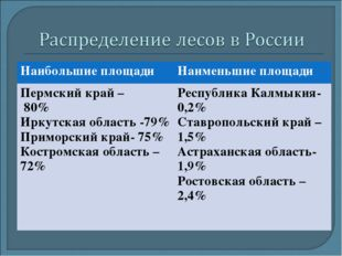 Наибольшие площадиНаименьшие площади Пермский край – 80% Иркутская область -