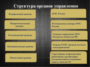 Структура органов управления Федеральный уровень Межрегиональный уровень Реги