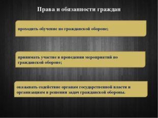 Права и обязанности граждан проходить обучение по гражданской обороне; приним