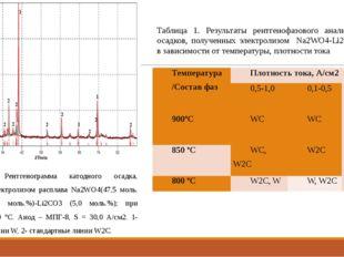 Рис. 3 Рентгенограмма катодного осадка, полученного электролизом расплава Na2