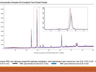 Рис. 6 Сравнительная РФА для образцов покрытий карбидов молибдена, синтезиро