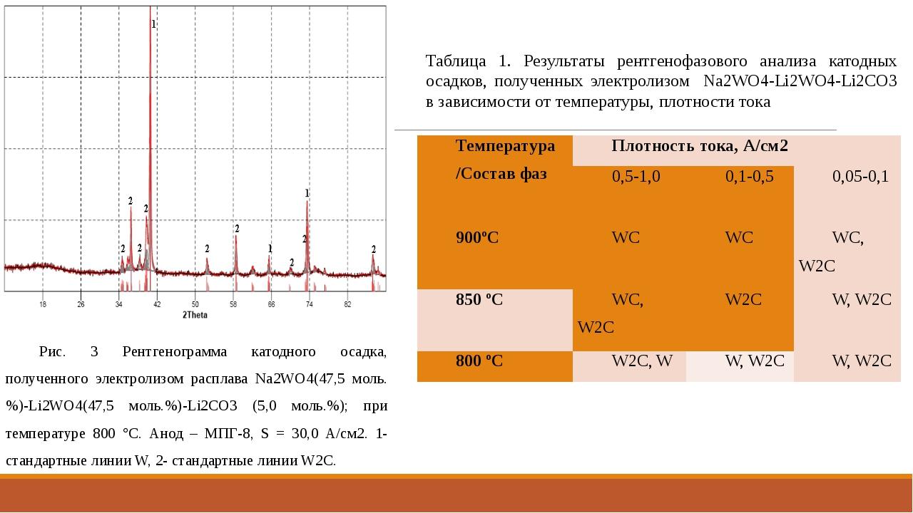 Рис. 3 Рентгенограмма катодного осадка, полученного электролизом расплава Na2...