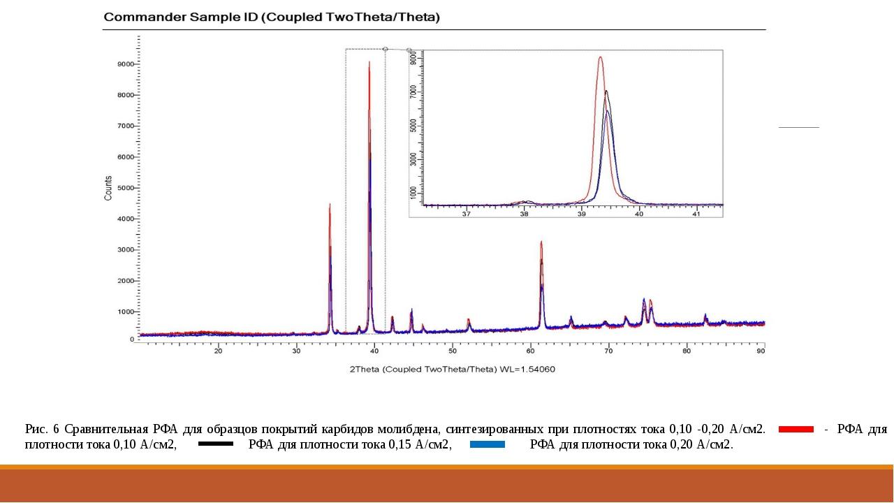 Рис. 6 Сравнительная РФА для образцов покрытий карбидов молибдена, синтезиро...