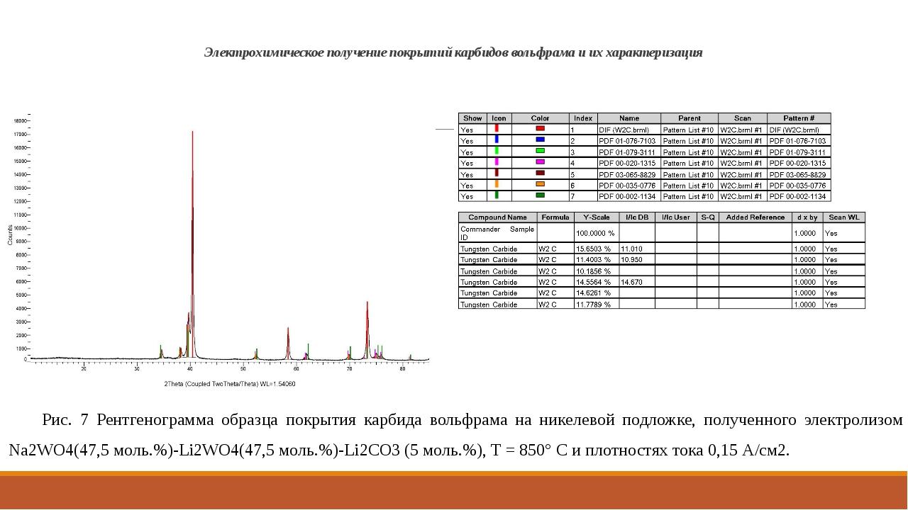 Электрохимическое получение покрытий карбидов вольфрама и их характеризация Р...