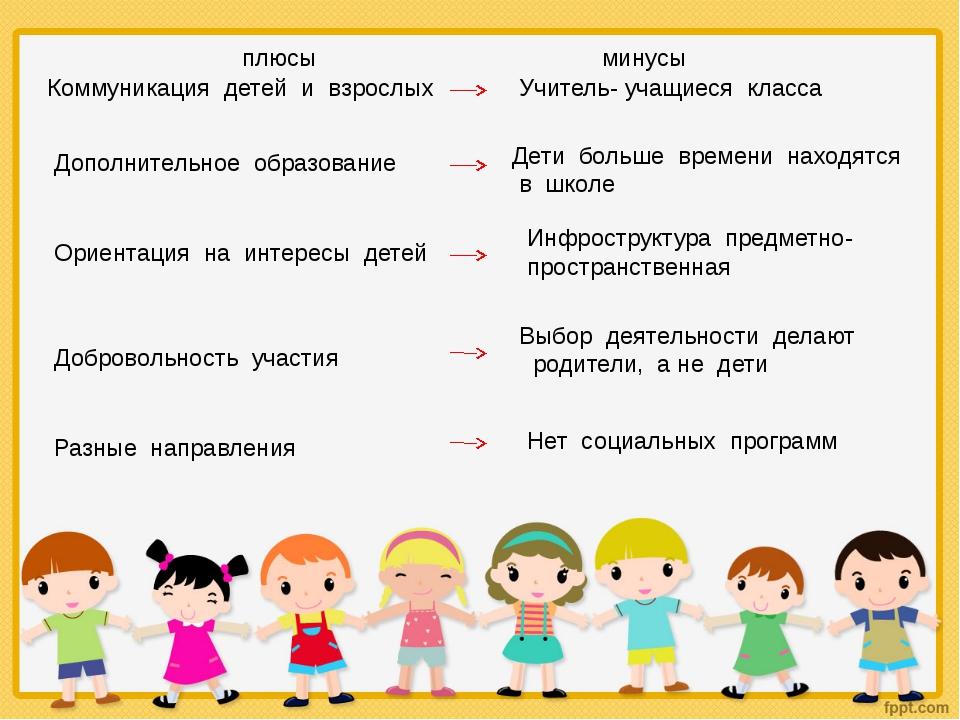Коммуникация детей и взрослых Дополнительное образование Ориентация на интере...
