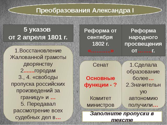 Преобразования Александра I 5 указов от 2 апреля 1801 г. 1.Восстановление Жал...