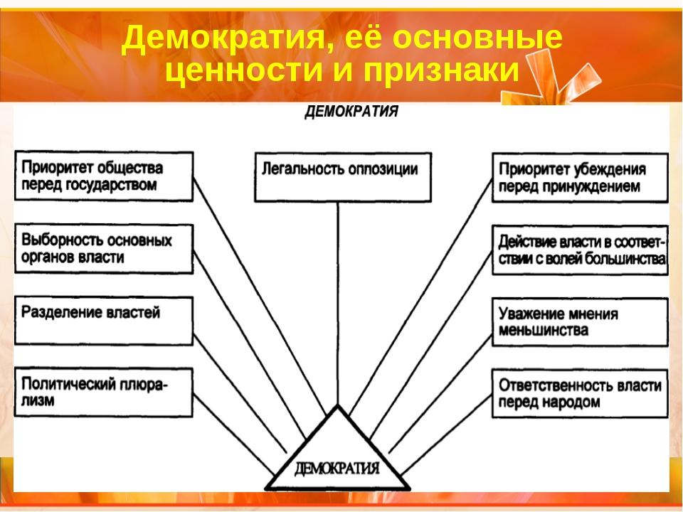 Демократия, её основные ценности и признаки