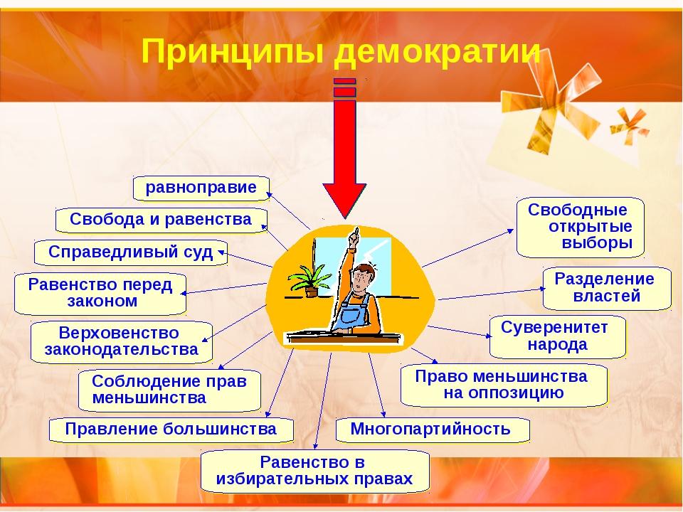 Принципы демократии Равенство в избирательных правах Многопартийность Право м...
