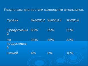Результаты диагностики самооценки школьников. Уровни8кл/20129кл/201310/201
